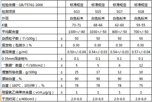 pvc树脂粉指标